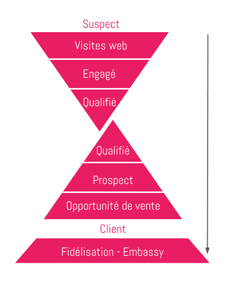 funnel conversion CRO