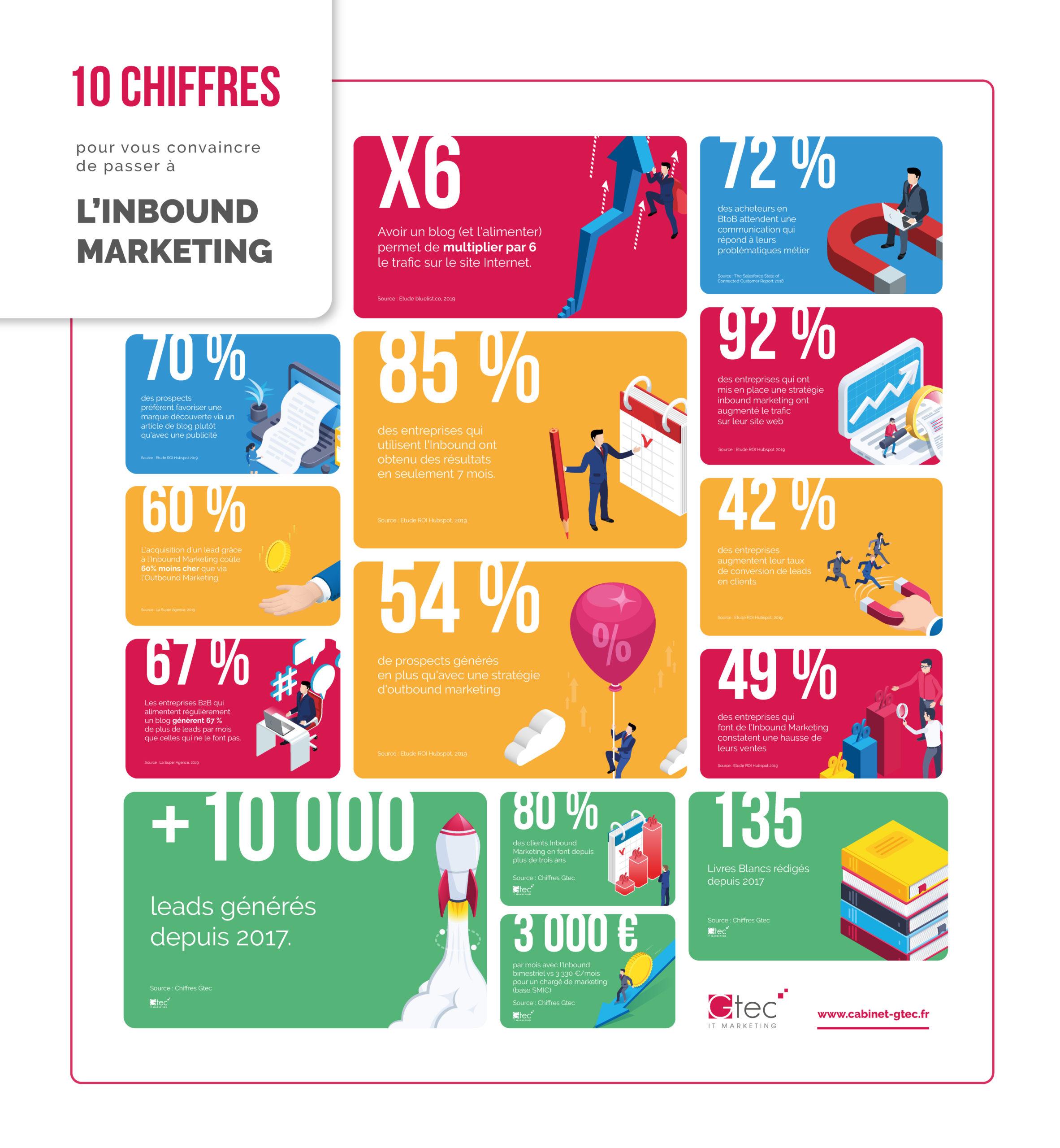 pourquoi passer à l'inbound marketing